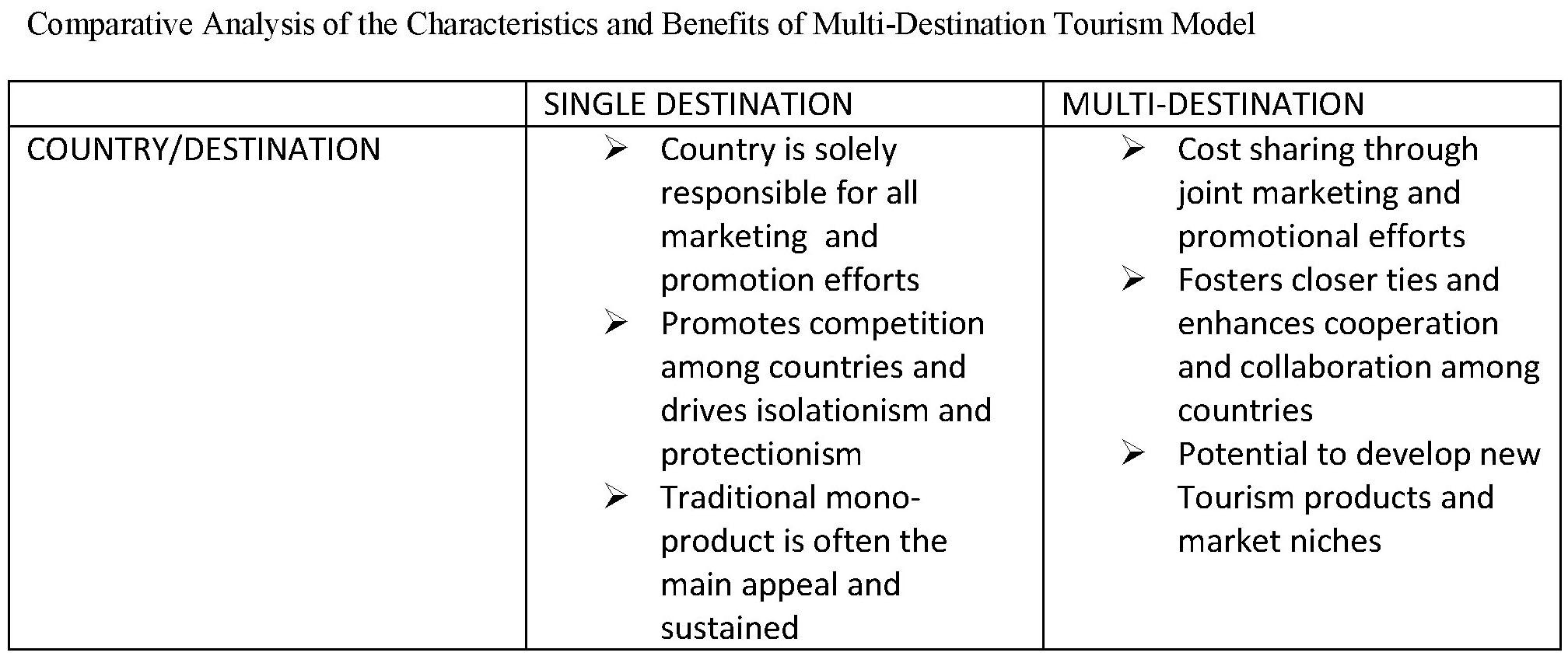 what is tourism product